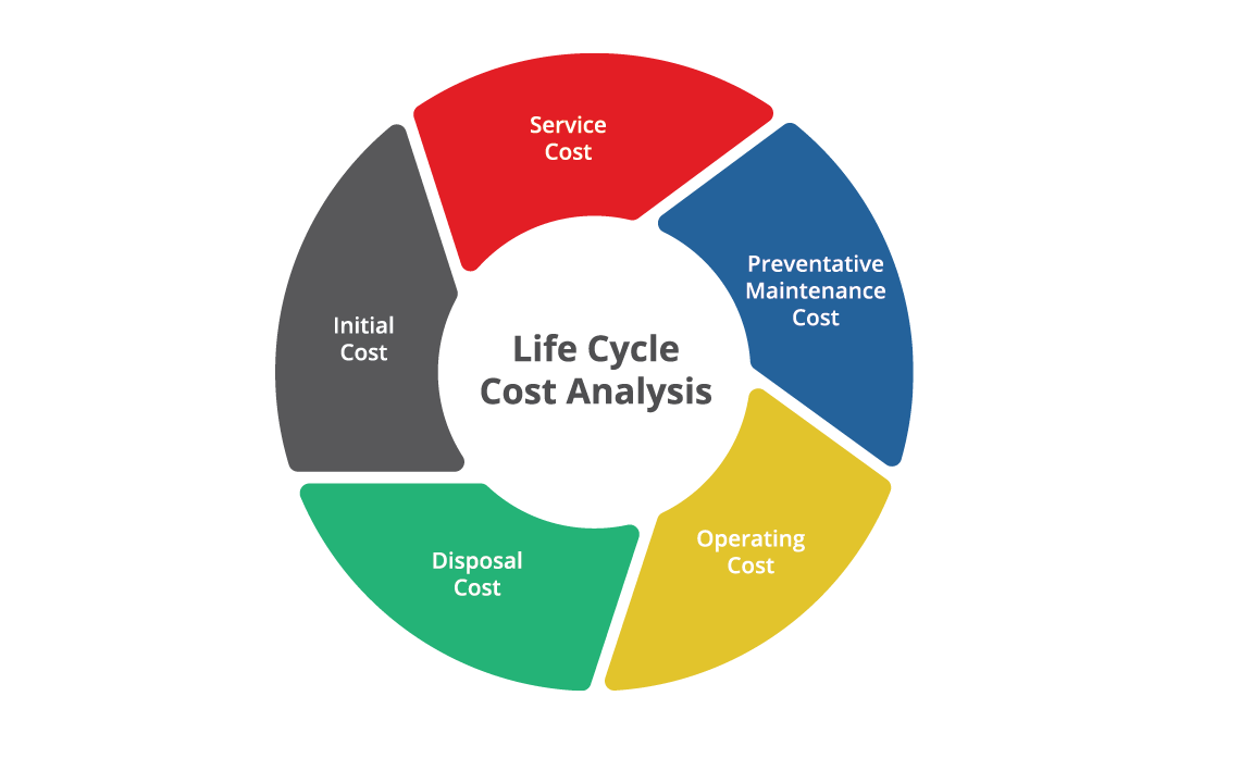 Flux Life Cycle Cost Defined Flux Pumps Corp Usa Barrel